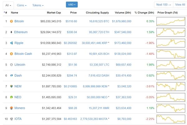 比特币强势反弹!交易价格刷新纪录:3.36万