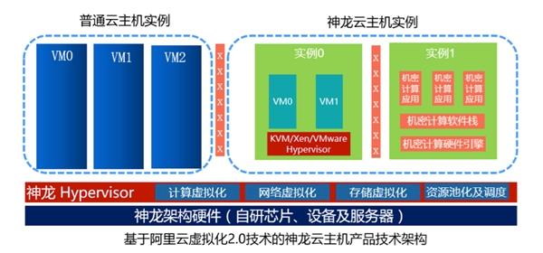 阿里云发布神龙云服务器:96核心+768GB内存