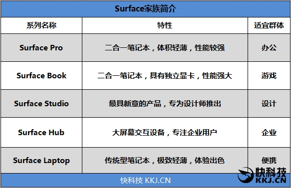 颜值与性能并存!Surface Laptop笔记本评测