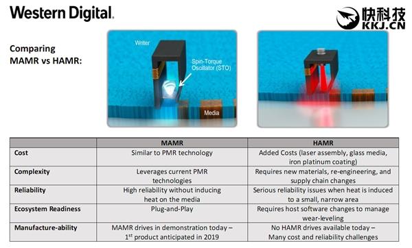 西数宣布革命性微波辅助磁记录技术:机械硬盘杀奔40TB