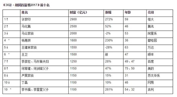 胡润百富榜2017出炉:许家印成中国首富 马化腾第二