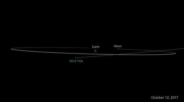 一身冷汗!一颗小行星刚刚与地球擦身而过