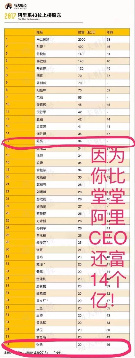 阿里系43位高管登胡润百富榜 高管喊冤:我真没34亿