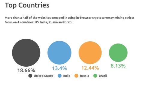 全球多个TOP网站暗藏挖矿代码:占用5亿台电脑