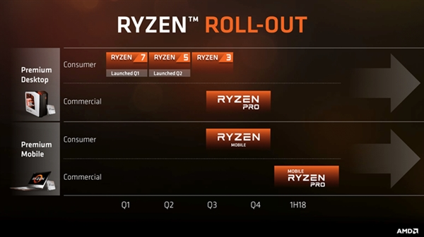 AMD八代全新APU干用首曝:MX150独露却丢