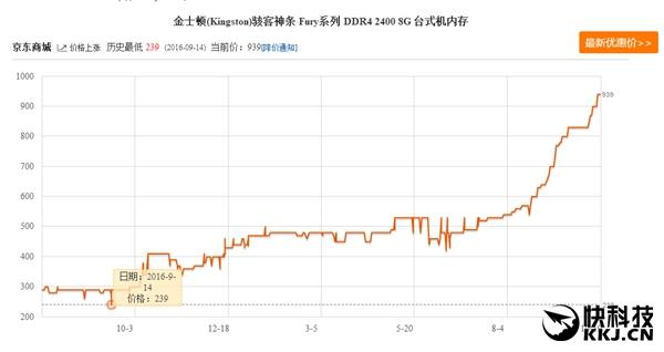 内存价格上涨,量化交易程序化交易成本增加了
