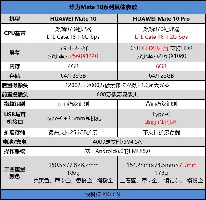 国产最强旗舰!HUAWEI Mate 10首发评测:插根线秒变PC