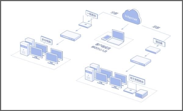 蒲公英异地组网路由器固件升级:旁路模式更完善