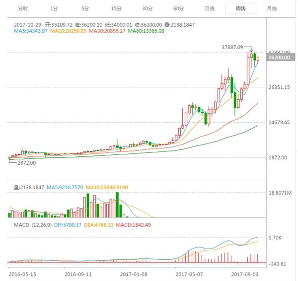 注意:比特币中国今天中午12点停止提现提币