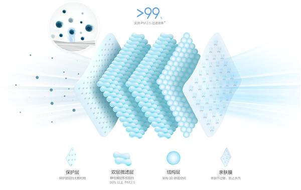 米家定制口罩发布:PM2.5过滤效率超99%