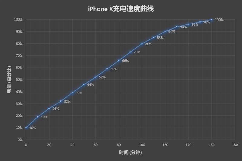 iPhone X与华为Mate 10 Pro续航对比评测:iPhone真的尽力了……