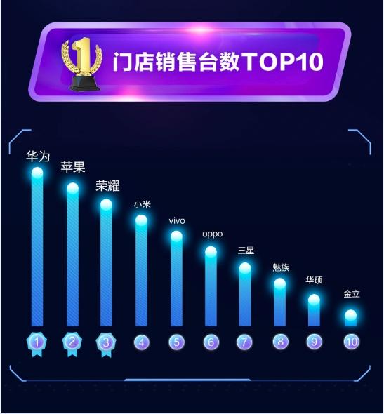 双十一国产手机在线下爆发 苏宁门店华为卖得最火