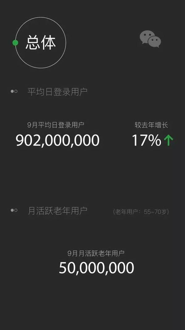 真国民应用!微信每日发送消息380亿条