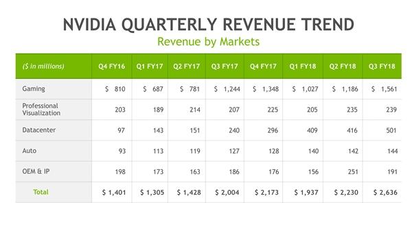 NVIDIA季度净赚55.7亿暴涨55%!股价飞升2倍