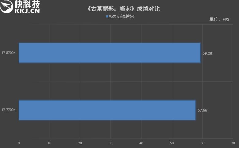 6核12线程神器:Intel高频酷睿i7-8700K评测