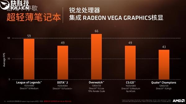 AMD CEO入手全球首台8代APU笔记本:5000元