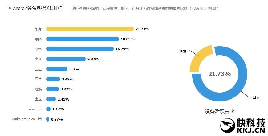 腾讯大数据:华为成最活跃安卓品牌 ov爆款逆天