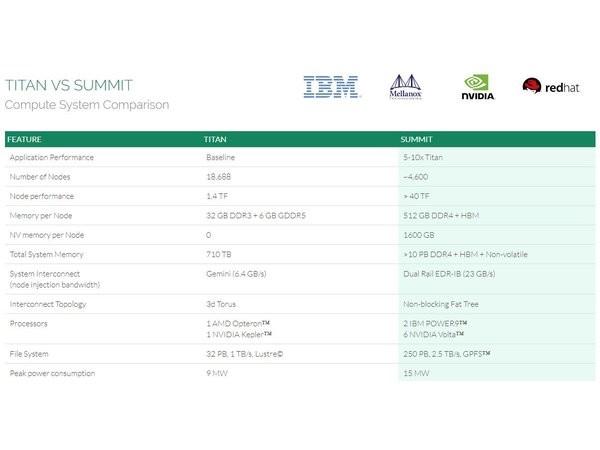 美国加速推进新超算Summit:拉IBM+NV反击国产神威