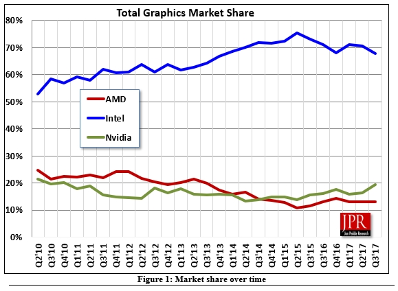Intel卖CPU送显卡不灵了!三季度NVIDIA份额大涨