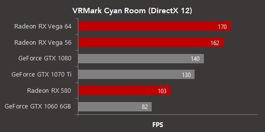 DX12 VR性能测试!Vega 56领先GTX 1070 Ti 24%