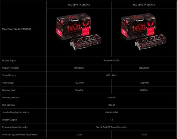 A卡的春天终于来了:技嘉、迪兰同发非公版RX Vega