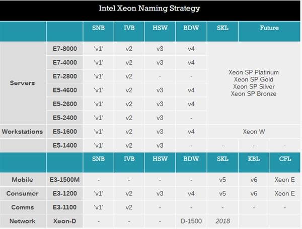 Intel更名E3-1200 v7为Xeon E:有望首发AMD集显