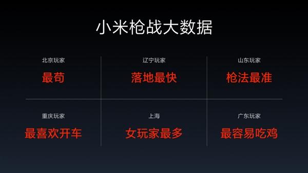 《小米枪战》大数据:广东省爱吃鸡 山东枪法最准