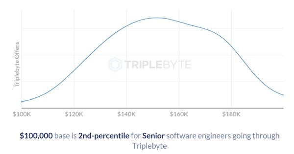 码农的薪酬到底有多高 来看硅谷的工程师薪资统计