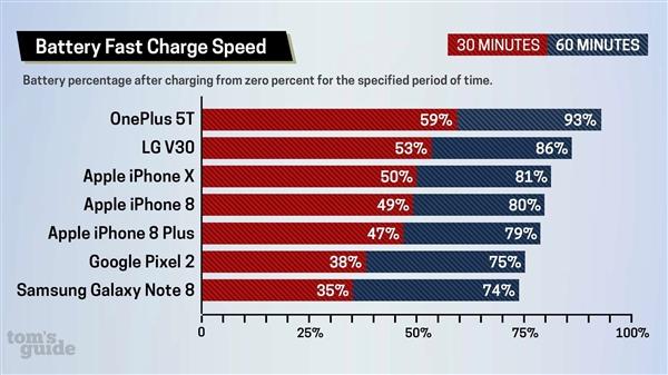 iPhone 8/X原装头与快充对比:安卓这点良心万倍