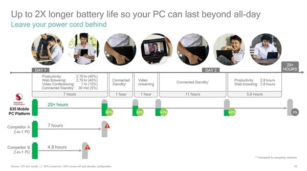 对比Intel/AMD!骁龙835 Win10电脑性能公布:堪用