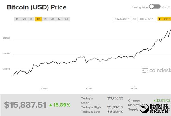 暴富梦成真!比特币首破10万元:一年涨20倍