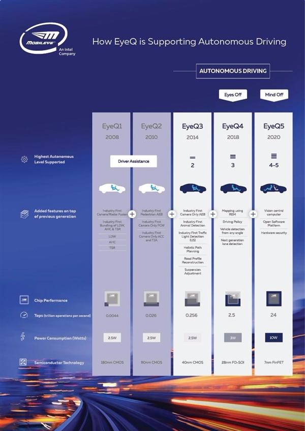 5W功耗!Intel宣布首款7nm芯片EyeQ5:用于无人车