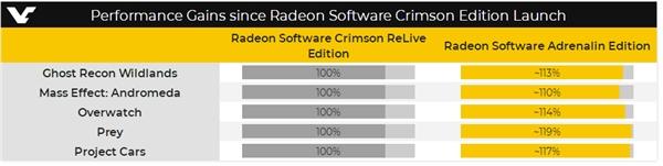 """AMD年度显卡驱动""""肾上腺素""""细节曝光:游戏性能提升19%"""
