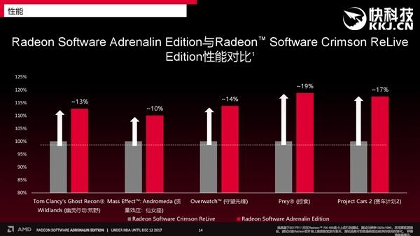 "AMD发布年度显卡驱动""肾上腺素版"":性能暴增20% 30项新功能"