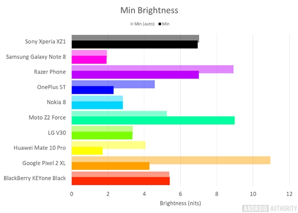 外媒评2017屏幕最佳安卓手机:三星Note 8夺冠 第二是它