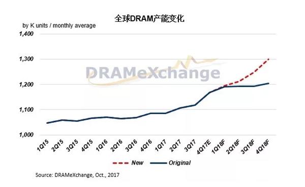 内存价格连涨7个季度:中国发改委调查