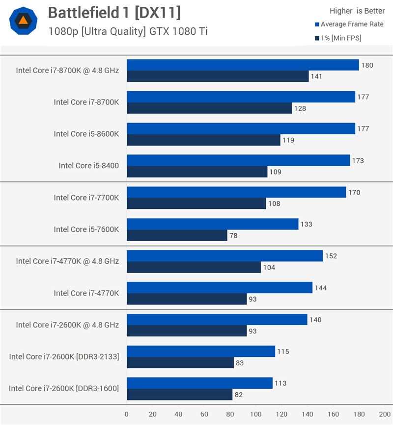 7年穿越之战!二代i7-2600K对决八代i7-8700K:结果惊人