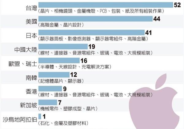 苹实拥有多强大?iPhone X供应商壹览 竞赛对方沉默