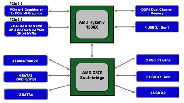 Ryzen 2代有福!AMD 400系新主板现身:自带PCIe 3.0
