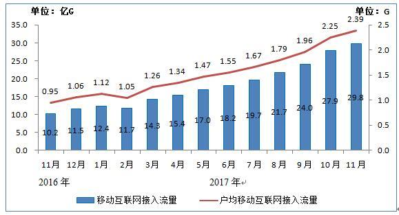 工信部:我国4G下载速度提升30% 5G明年全球统一标准