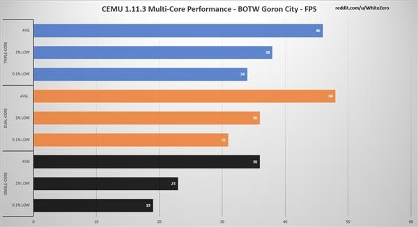 Wii U模拟器CEMU更新:支持多核CPU 帧率飙升