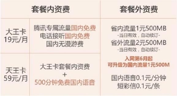 互联网第一神卡!腾讯王卡用户突破5000万