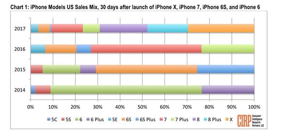 iPhone X首月销量不如iPhone 8 是因卖的太贵么?