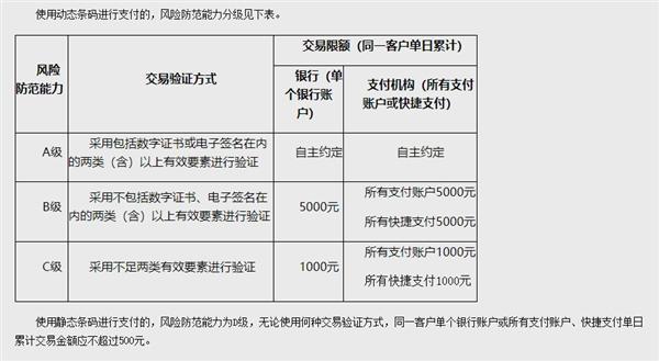 央行新规:明年4月1日起扫码付款将限额 最低单日500元