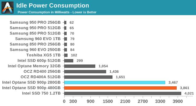 Intel傲腾SSD 900p实测:随机性能彪悍 延迟恐怖