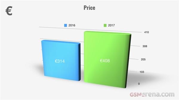 2017年智能手机价格暴涨30%:续航唯一倒退