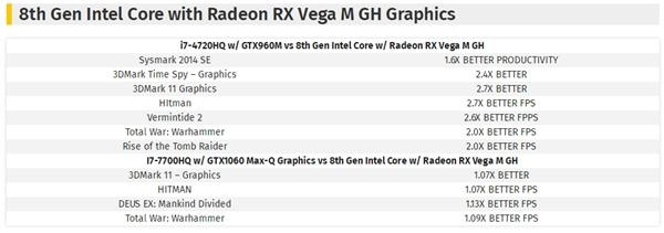 Intel/AMD合体新CPU性能曝光:玩游戏比GTX 1060快13%