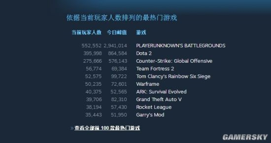 Steam同时在线人数破1800万 最大功臣《绝地求生》