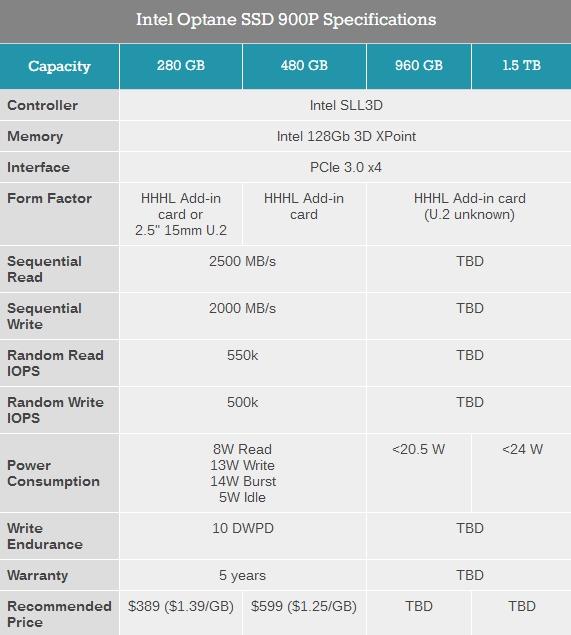 最高118G!Intel Optane 800P固态盘现身CES:M.2接口