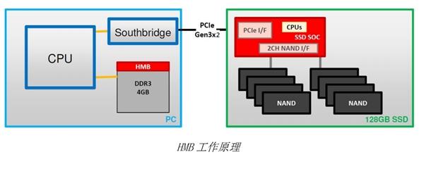 普及NVMe!群联秀入门新主控PS5008-E8T:自带HMB黑科技
